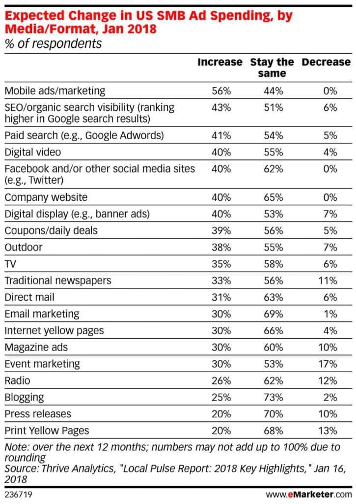 eMarketer-Chart